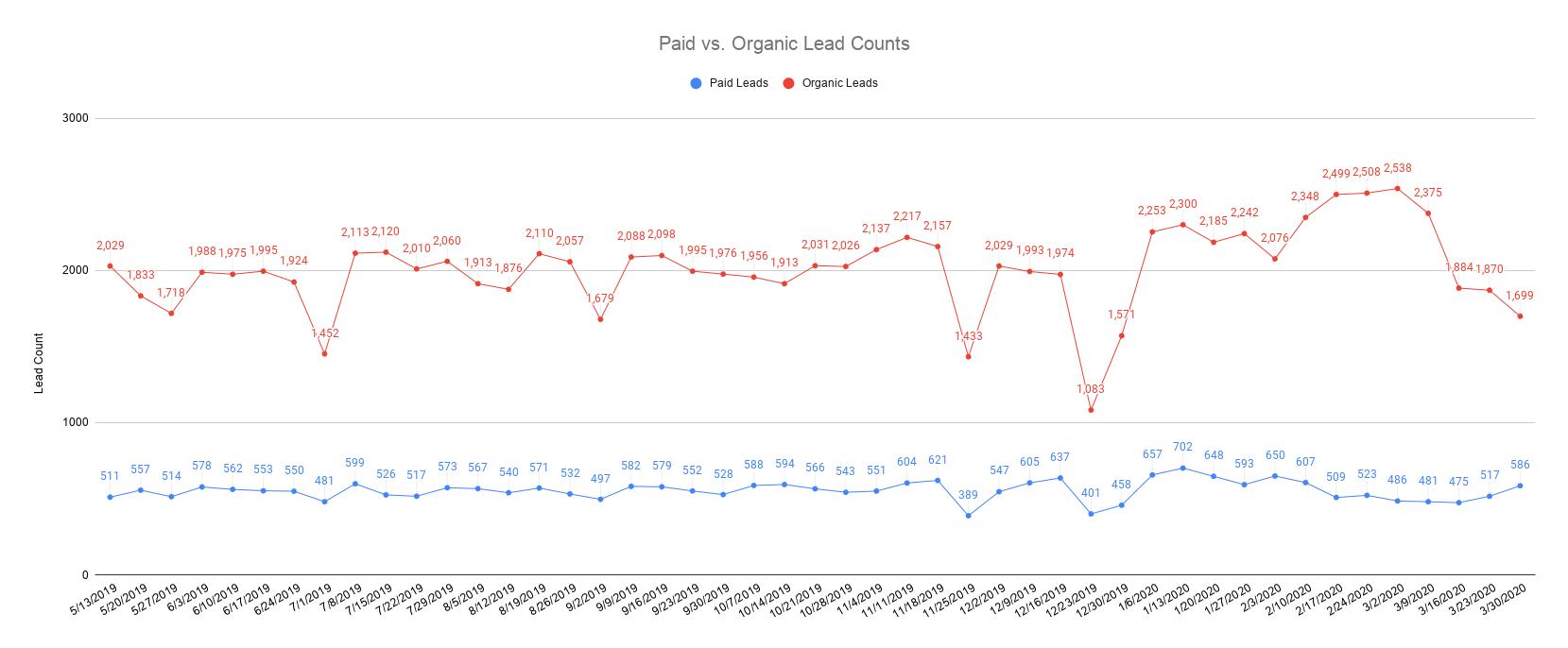 Paid vs. Organic Lead Counts