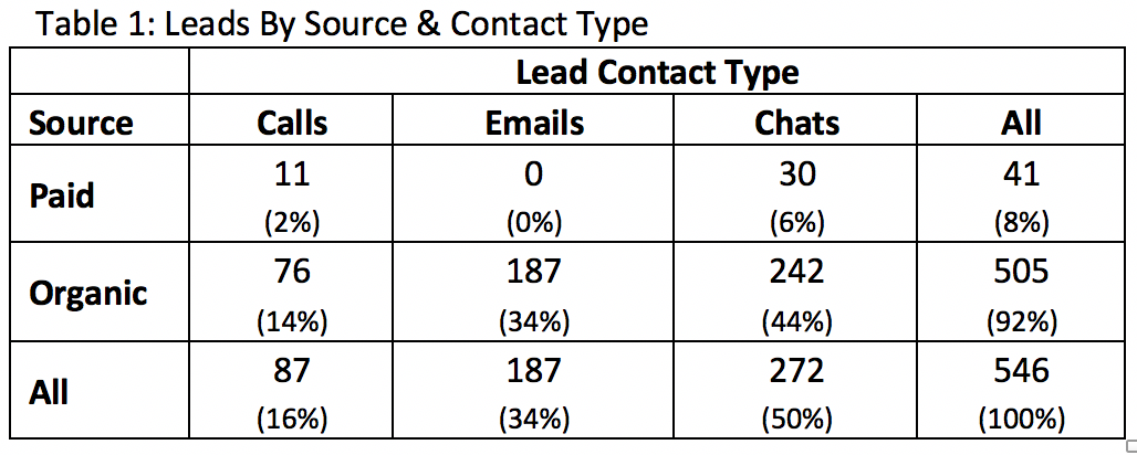 Leads by Source and Contact
