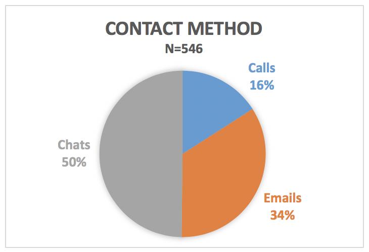 Contact Method