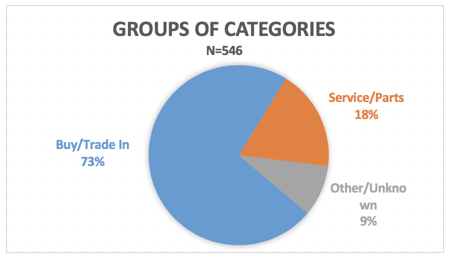 Groups of categories