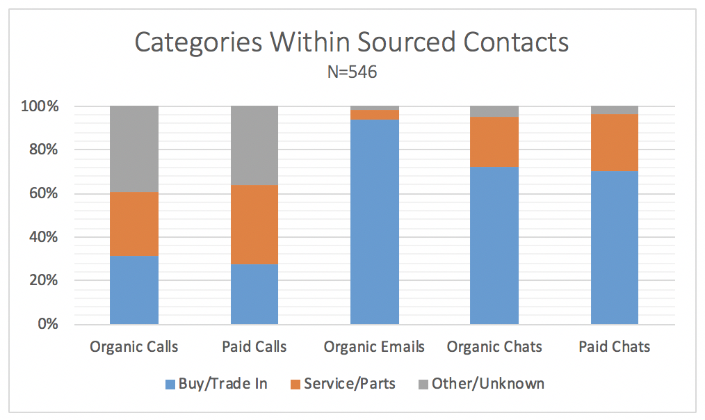 Categories with sourced contacts